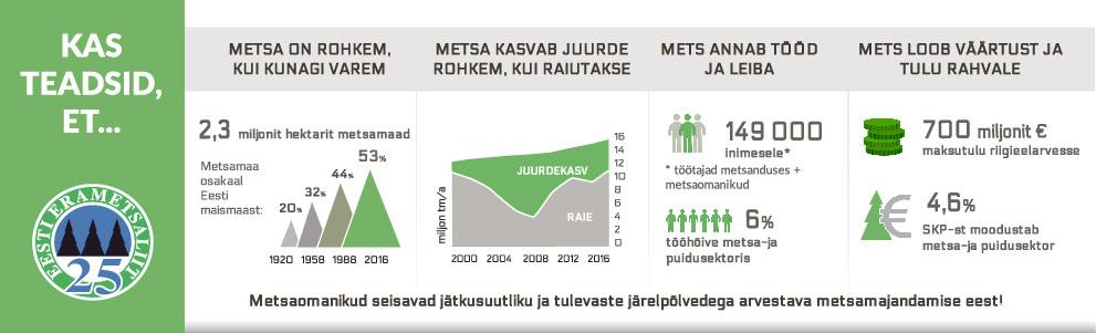 Eramets-erametsaliit-metsainfo-eesti-mets-väärtus-metsamaa