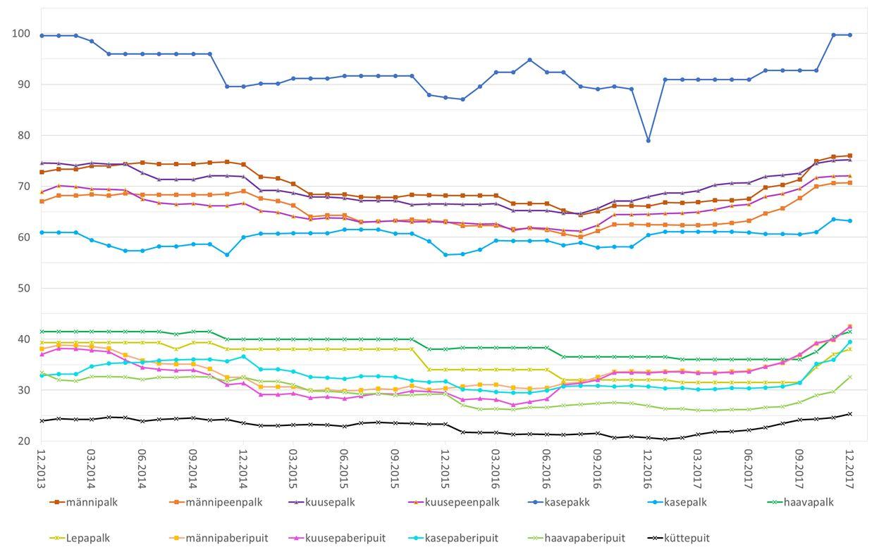puidu hind, 2017 IV kv, eramets, hinnainfo